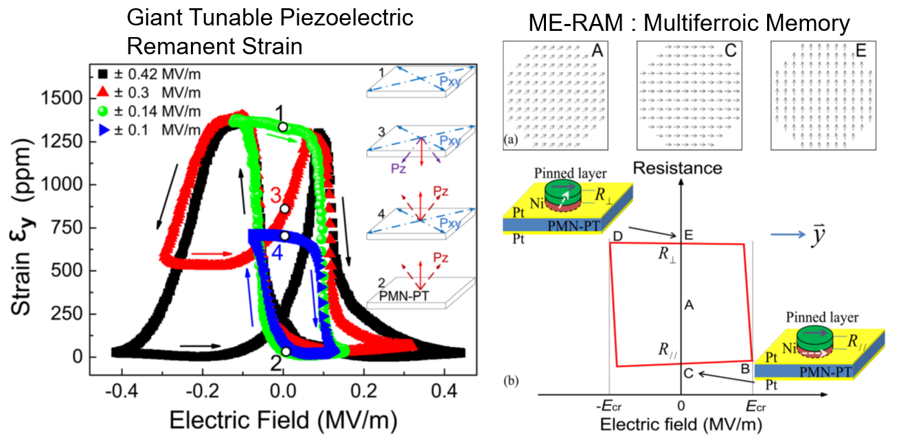 Giant Tunable Piezoelectric Remanent Strain and ME-RAM